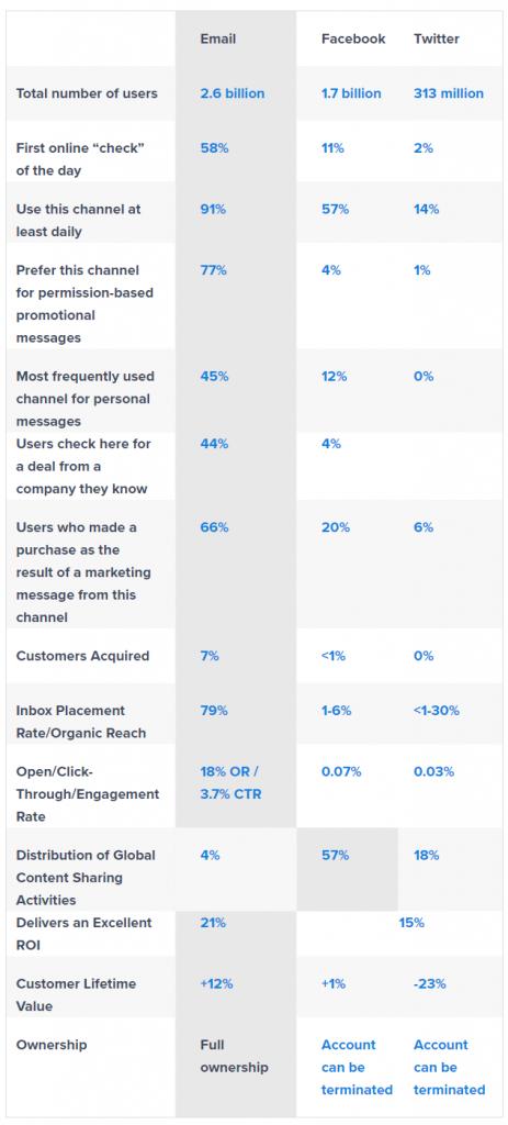 Email Marketing vs Social Media Performance 2016 2019 Statistics