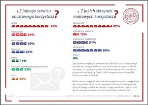 mechanizm systemu ankiet - dane zraportu