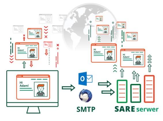 lepszą docieralność dzięki dobrej reputacji serwerów SARE - SMTP