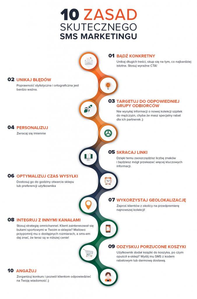 10 zasad skutecznego SMS marketingu