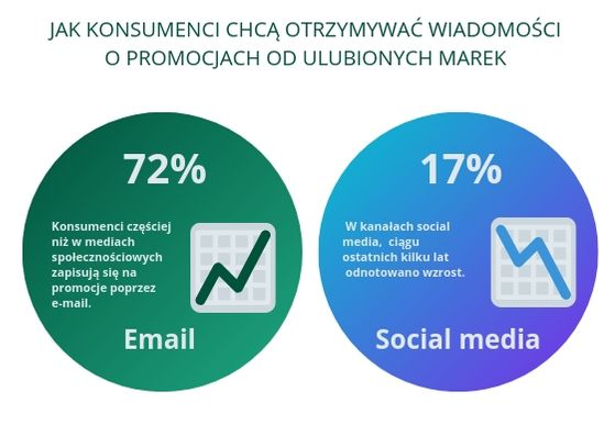 E-mail-marketing-vs-Social-media