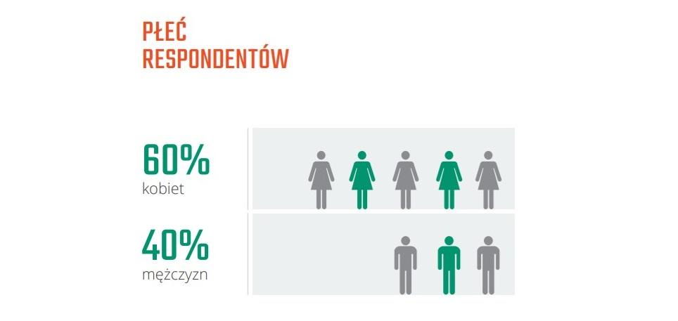 próba badawcza rozkład według płci respondentów