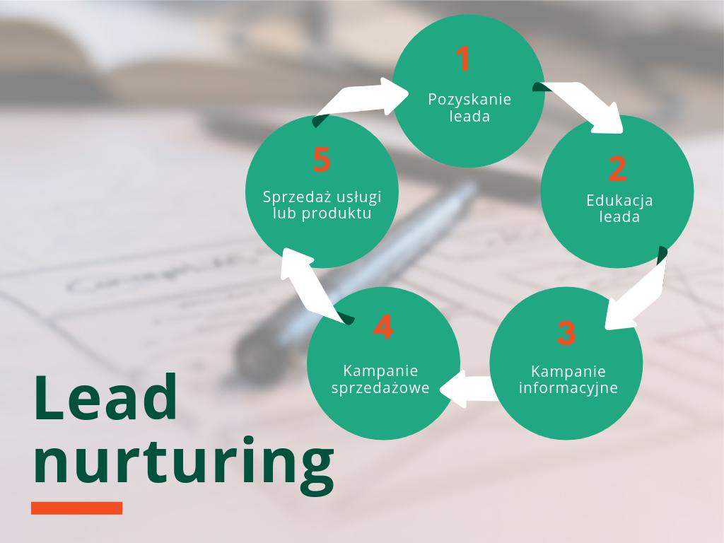 schemat lead nurturing
