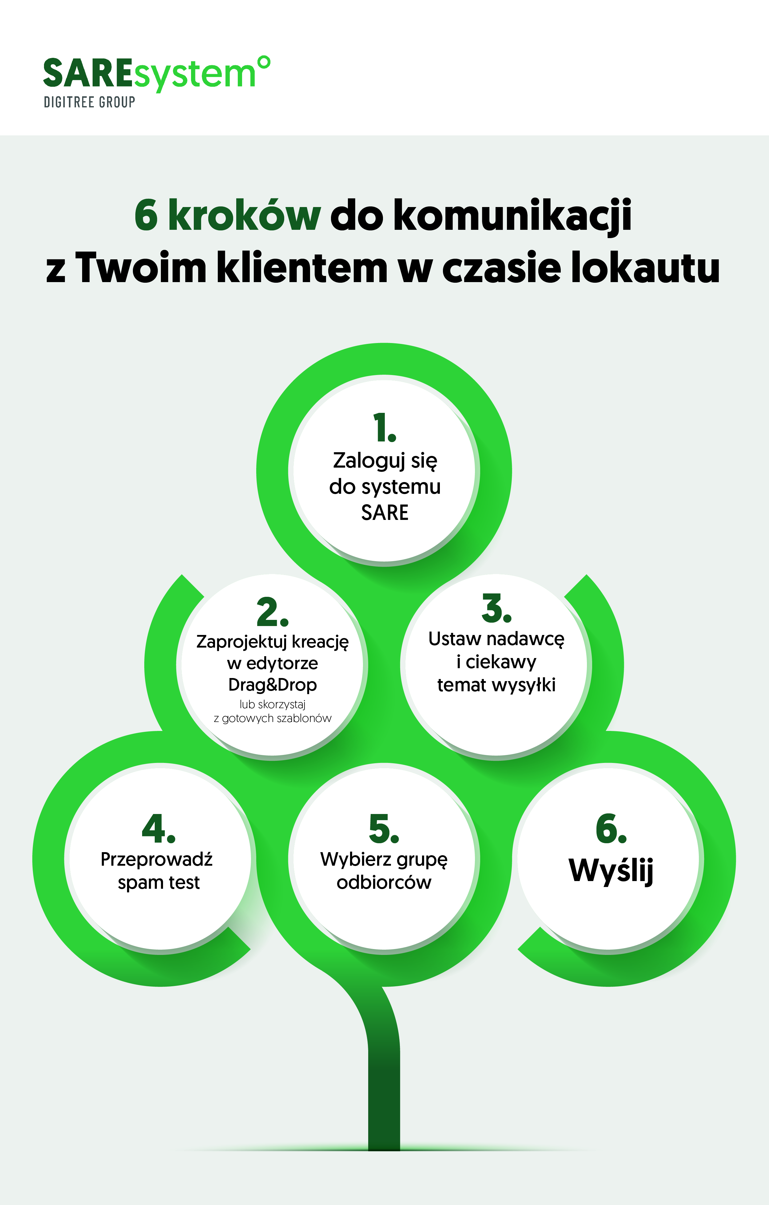 Infografika przedstawiająca 6 kroków dokomunikacji zklientem wczasie lokautu.