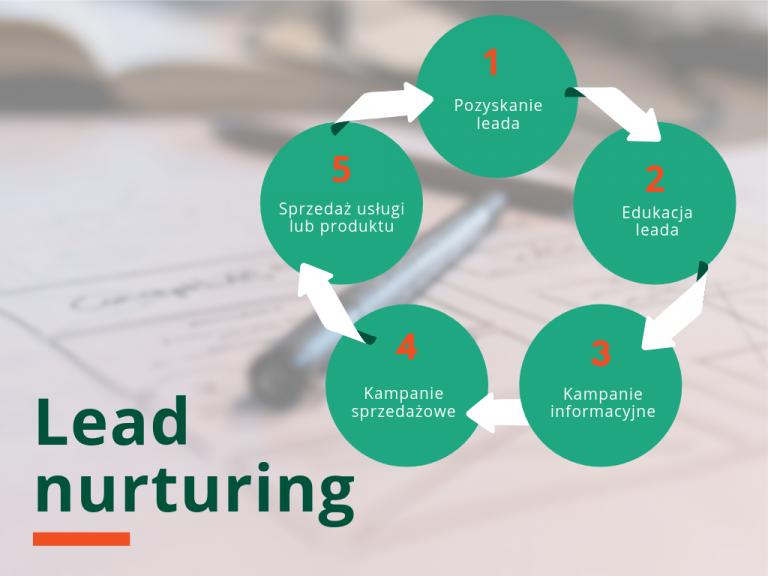 Lead nurturing cykl schemat
