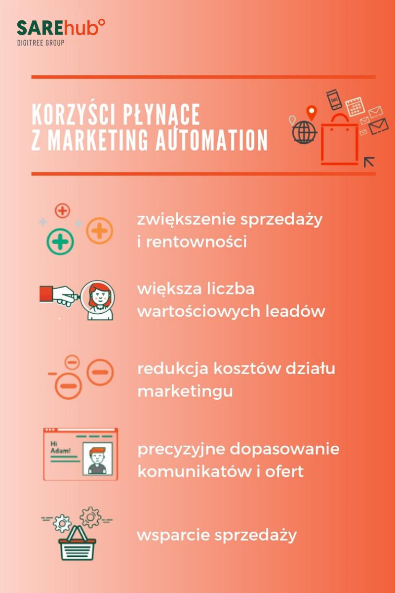 Grafika przedstawiająca korzyści marketing automation