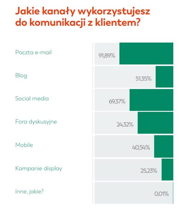 E-mail narzędzie dla e-commerce