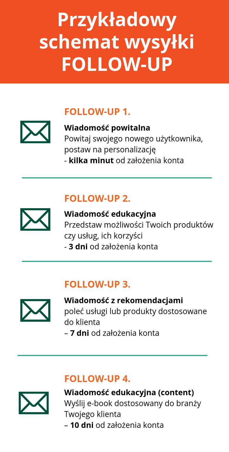 Schemat wysyłki wiadomości follow up