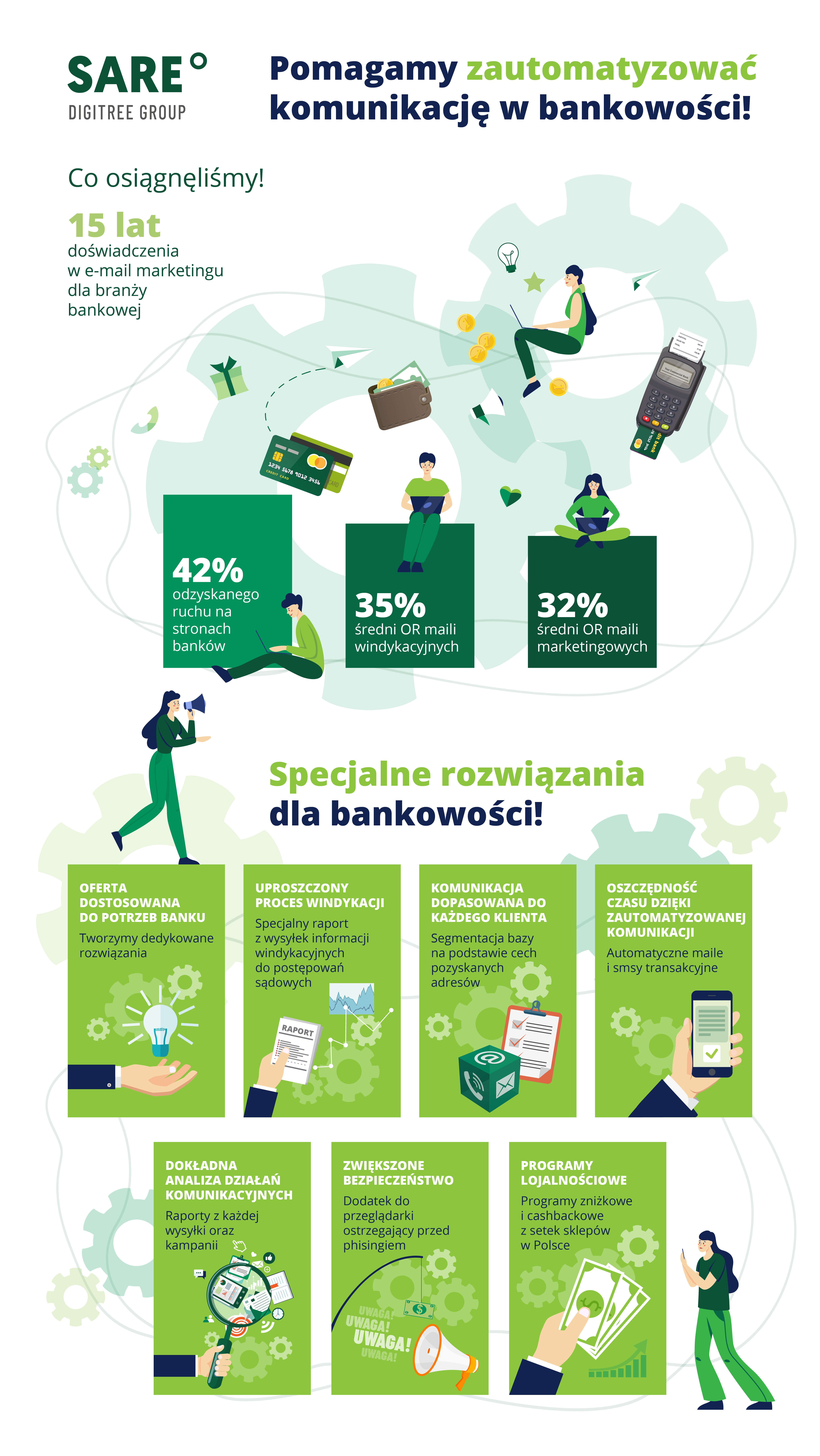 E-mail marketing wbankowości - infografika