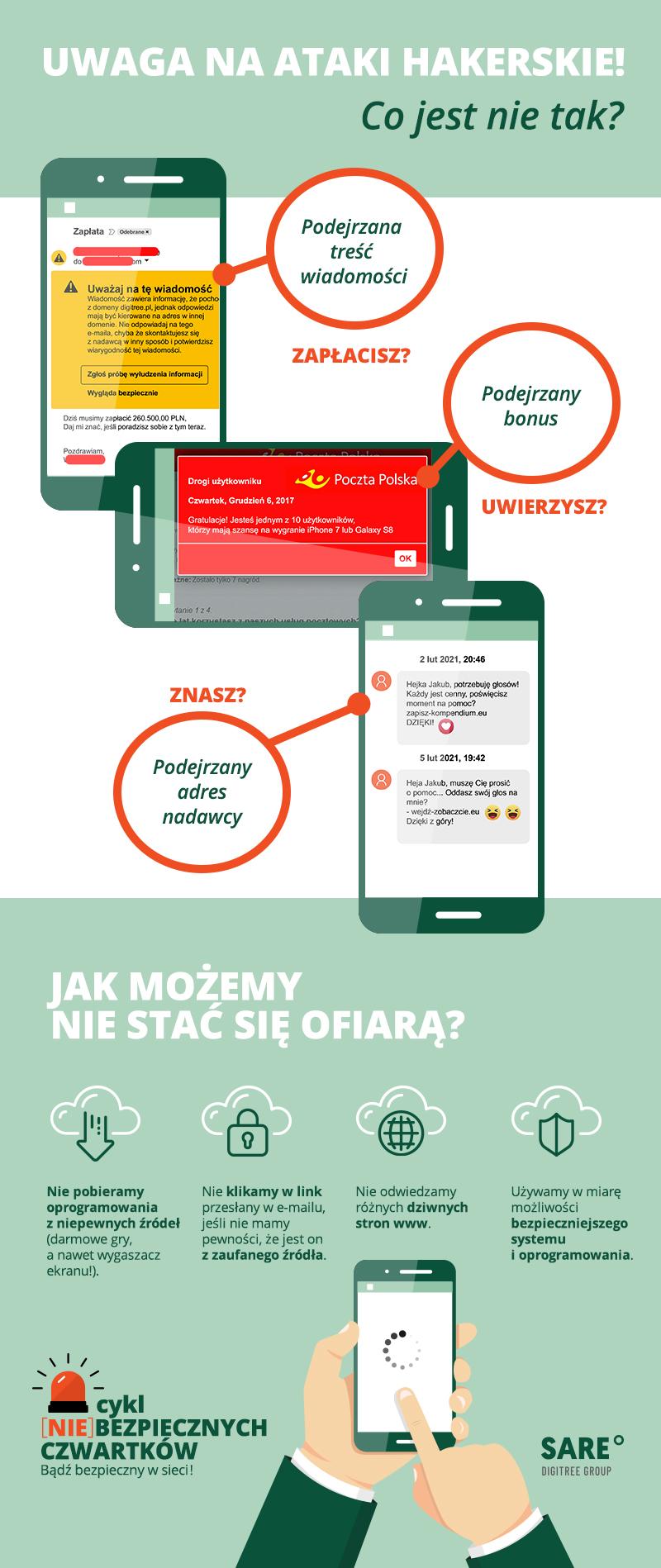 Infografika bezpieczeństwo - atak hakerski