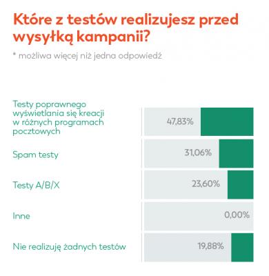 Testowanie-Open-Rate