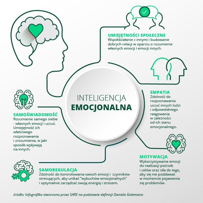 inteligencja emocjonalna email marketing